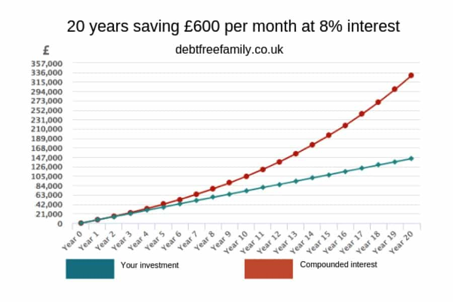 This graph shows the compound interest you could earn over a 20 year period. The retirement calculator gives you an idea of how much you need to save.