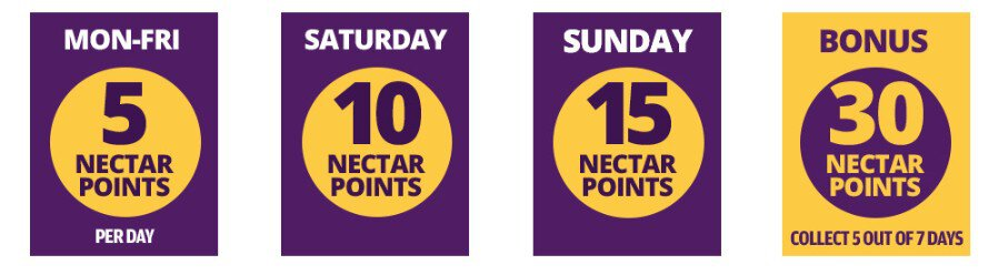daily mail rewards - nectar points chart
